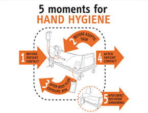 5 Moments Hand Hygiene